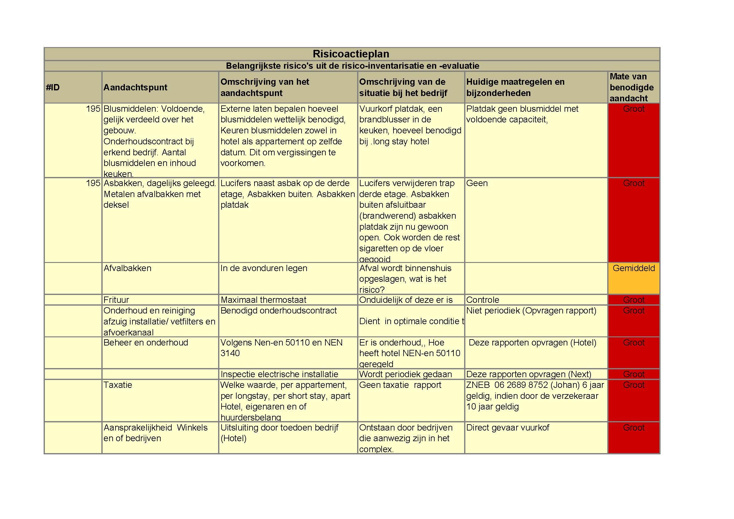 Risico-inventarisatie VvE/ Bedrijfspanden